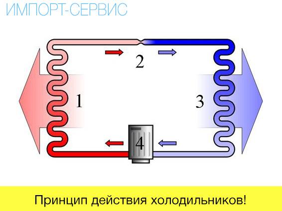Принцип действия холодильников